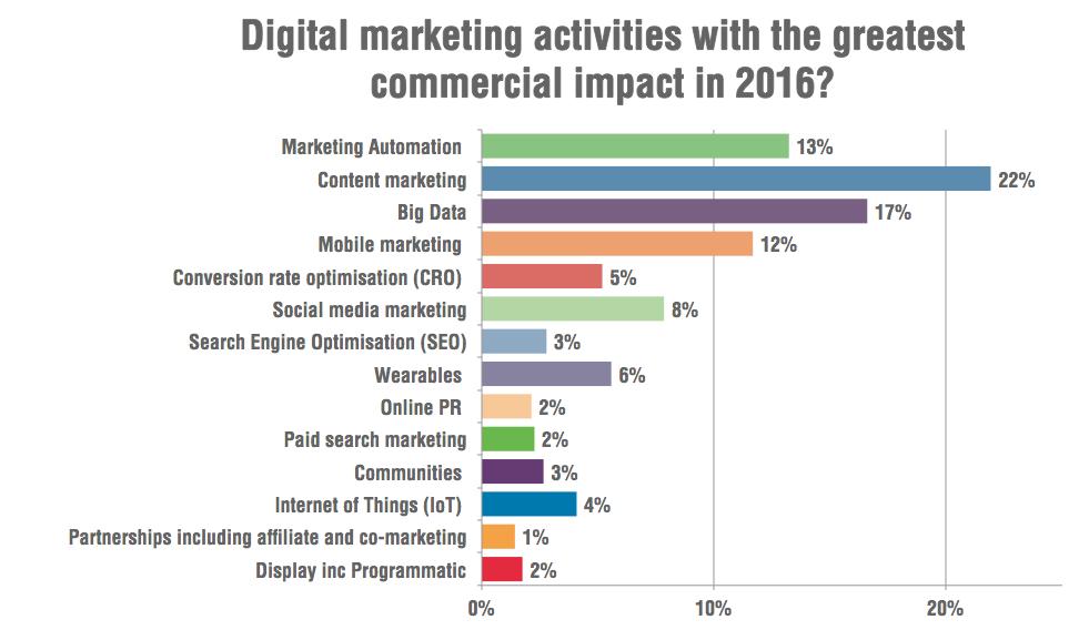 digital-marketing-2016