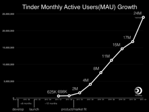 tinder-growth